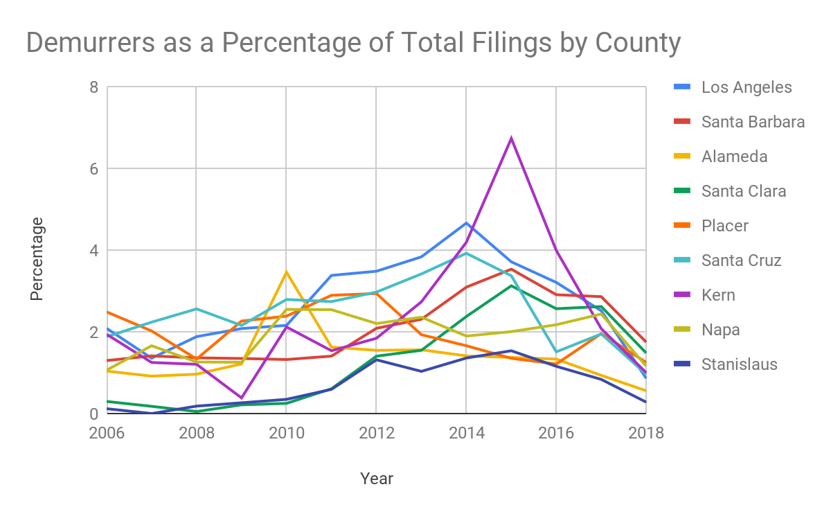 Demurrers as a Percentage of Total Filings by County