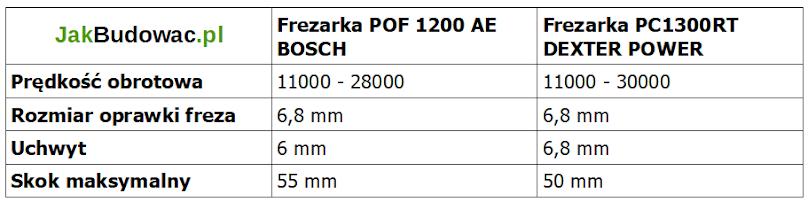 Porównanie parametrów frezarki Dexter i Bosch