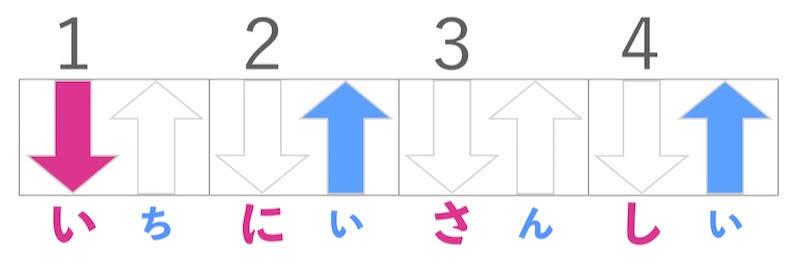 星野源「うちで踊ろう」のリズムパターン