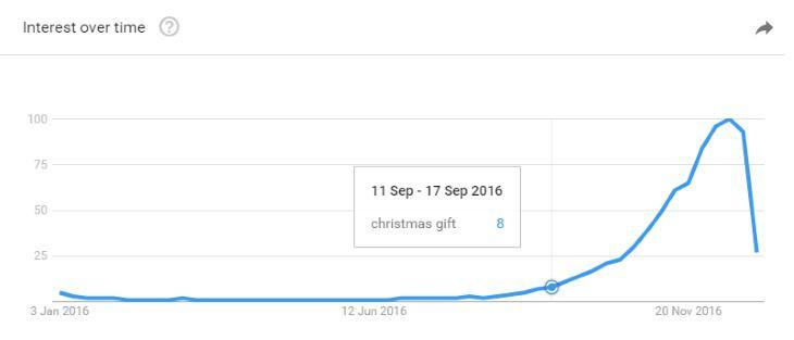 Google Trends Graph of Christmas Gifts for the year 2016