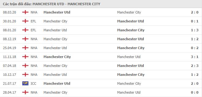 10 cuộc đối đầu gần nhất giữa Manchester United vs Manchester City