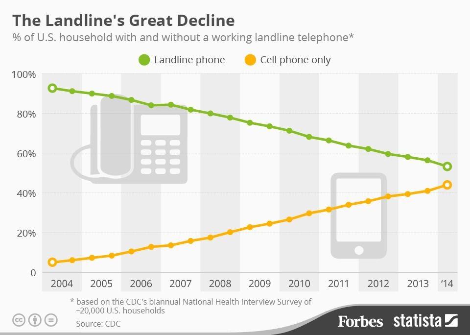 Forbes: Landlines in decline