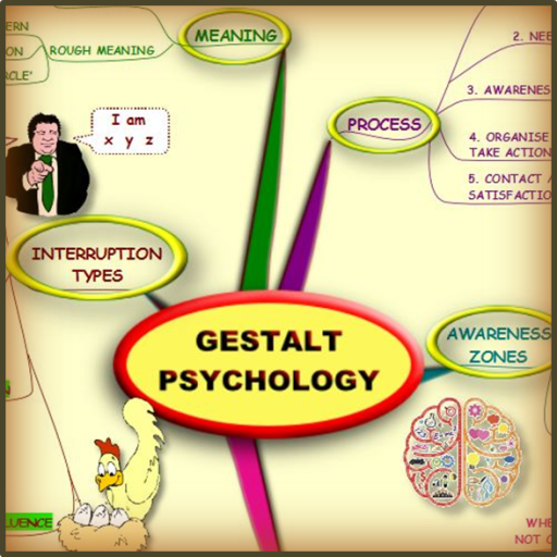 Gestalt Psychology - Mind Map LOGO-APP點子