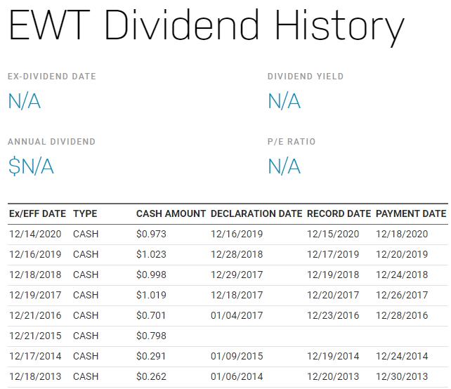 美股EWT,EWT stock,EWT ETF,EWT成分股,EWT持股,EWT股價,EWT配息,EWT指數,EWT Holding,EWT ishares