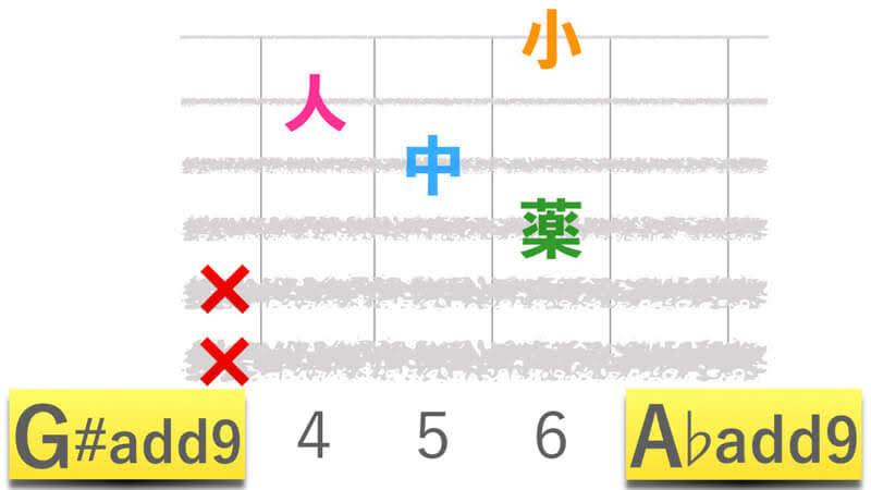 ギターコードG#add9ジーシャープアドナイン|A♭add9エーフラットアドナインの押さえかたダイアグラム表