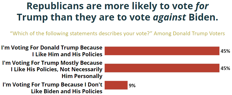 Meeting Street Insights graph showing Trump voter motivation in the 2020 presidential election. Trump voters are more likely to vote for trump than they are to vote against Biden.