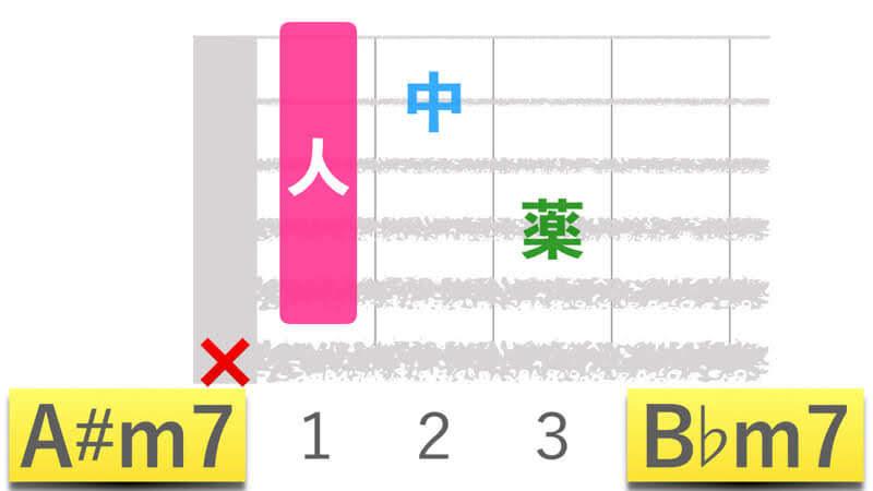 ギターコードA#m7エーシャープマイナーセブン|B♭m7ビーフラットマイナーセブンの押さえかたダイアグラム表