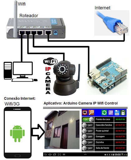 Arduino camera ip wifi control for android