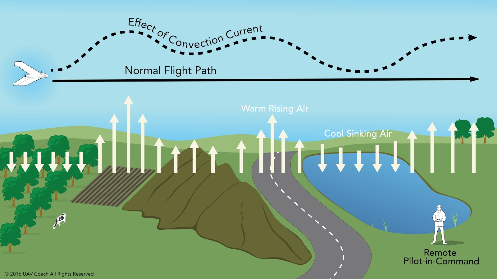 Image result for wind influence on drones