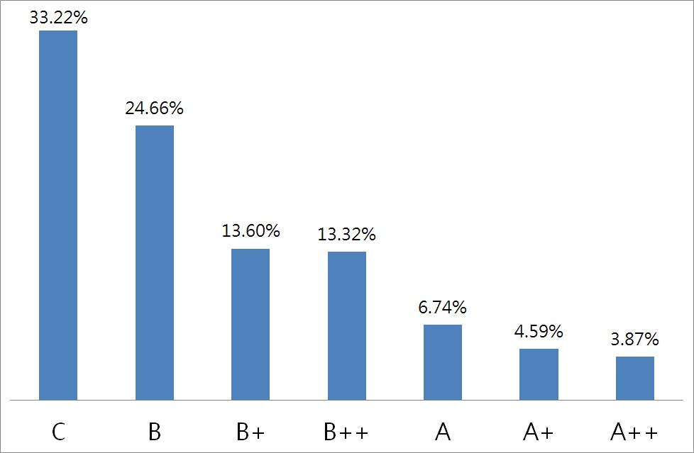 104年國中教育會考答對題數來標示數學能力等級百分比的長條圖
