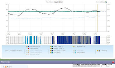 """Photo: Burt Dehum running continuously from 8/26 - yet look at RH!!  Stopped continuous fan at noon, and still rh goes up!  AC is running """"cool to dehumidify (running below setpoint) and STILL not much dehumidification happening."""
