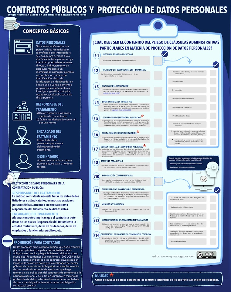 Infografía Protección de datos en la Contratación Pública | Melián Abogados