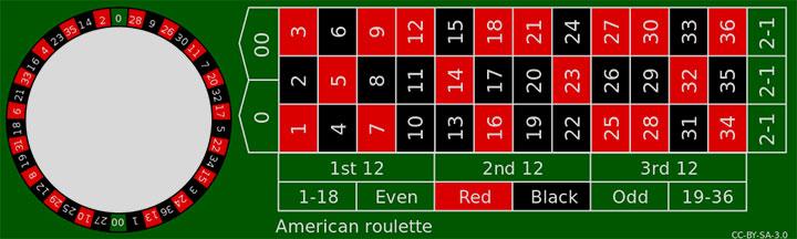 โต๊ะรูเล็ตต์แบบอเมริกามี 38 ช่อง เพิ่ม 00 อีกหนึ่งช่อง