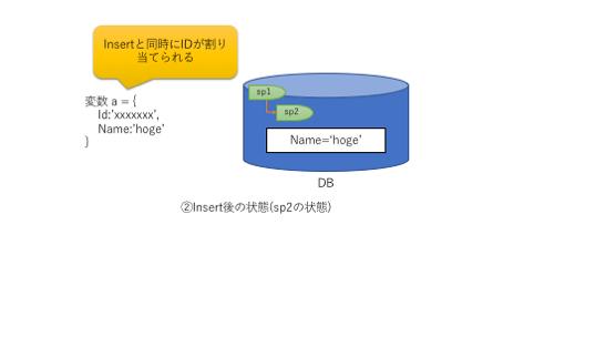 Insert後のデータベース状態(セーブポイント2)