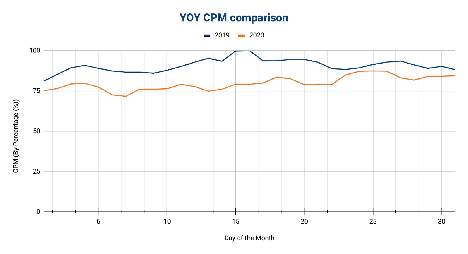 YOT CPM comparison