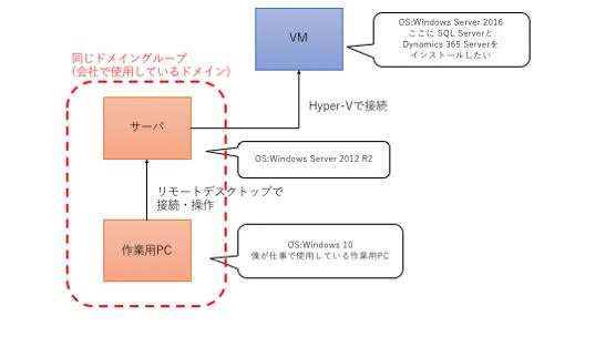 Dynamics Serverのインストール環境
