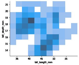 bivariate distribution