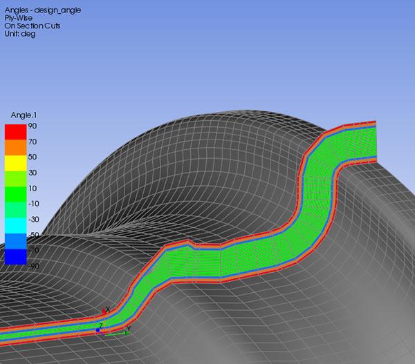 ANSYS - Построение модели на основе схемы укладки слоев (Ply-based modeling) позволяет инженерам проводить расчет деталей именно в том виде, в котором они будут изготовлены (без значительных упрощений модели)
