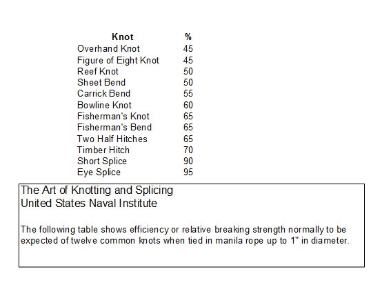 Strength Of Knot Chart