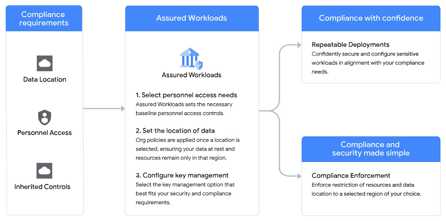 Diagramm: Assured Workloads
