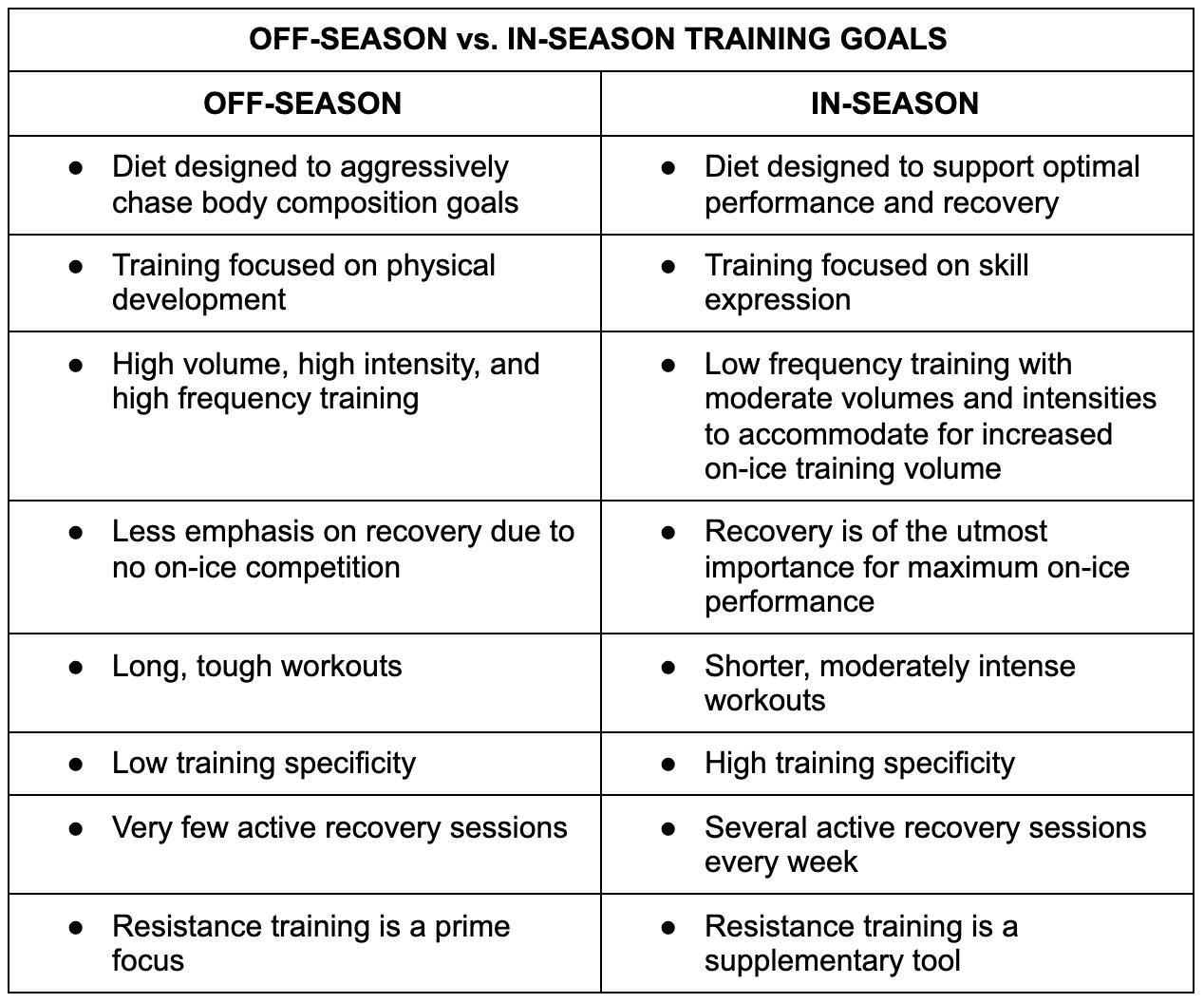 off-season vs in-season training goals
