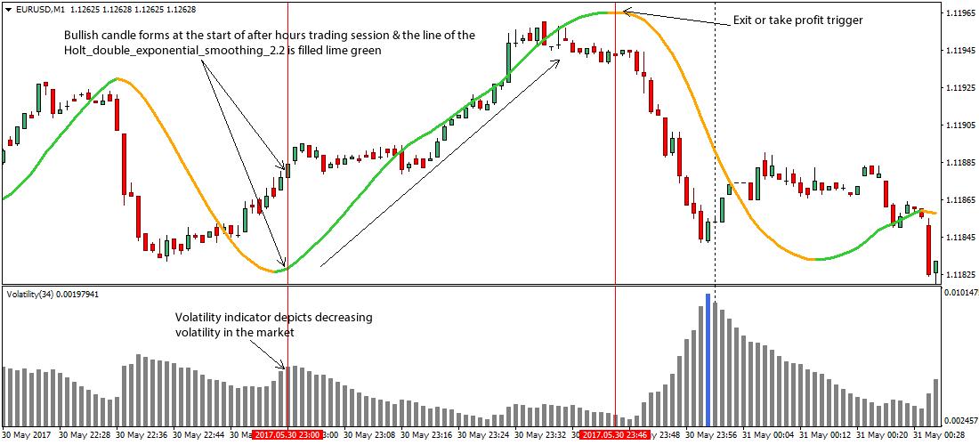 Zwei beste Indikatoren für eine Scalping-Strategie