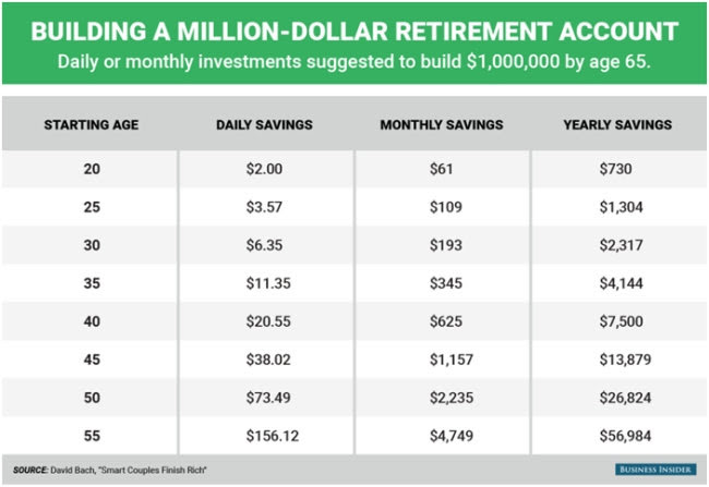 million dollar retirement account