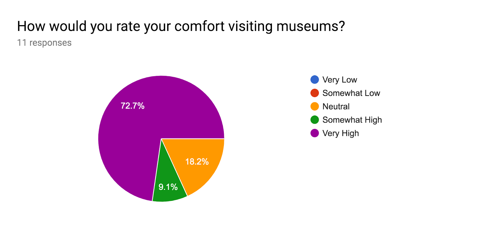 Forms response chart. Question title: How would you rate your comfort visiting museums?. Number of responses: 11 responses.