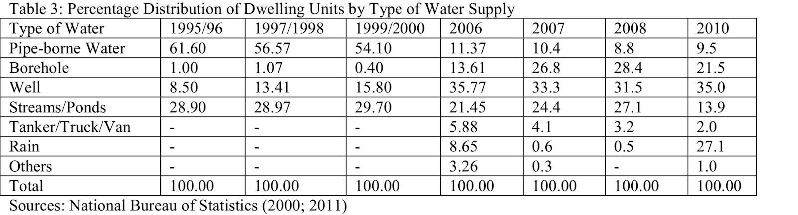 water source nigeria
