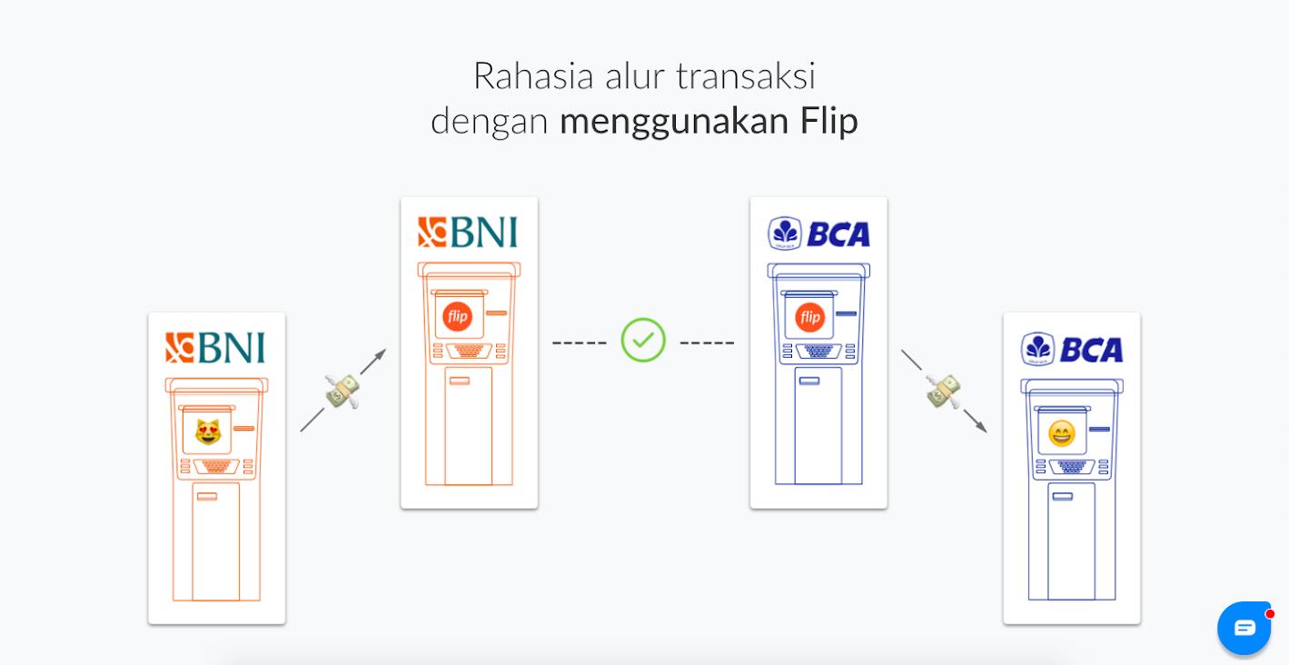 Tips Transfer Antar Bank Tanpa Biaya Admin Fajar Mukharom