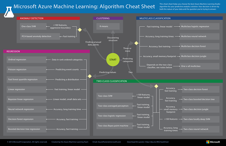 Machine Learning - Algorithm Cheat Sheet