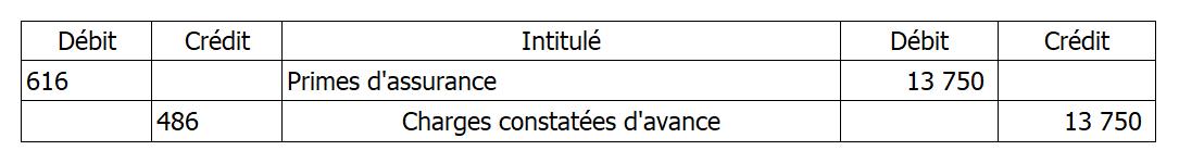 exemple de cca écritures comptables