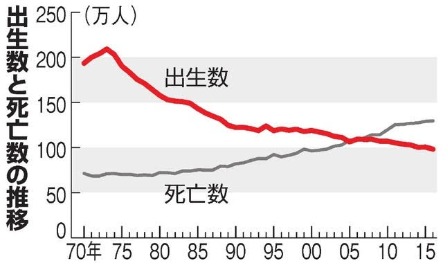 出生数と死亡数の推移