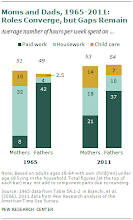 Photo: The changing family structures makes women focus more on their career. Which narrows the gender wage gap.    ( Roles of Moms and Dads Converge as They Balance Work and Family. http://www.pewsocialtrends.org/2013/03/14/modern-parenthood-roles-of-moms-and-dads-converge-as-they-balance-work-and-family/)