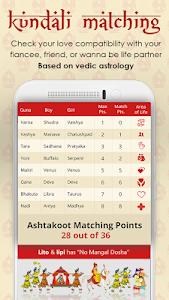 Kundli matchmaking Horoscoop