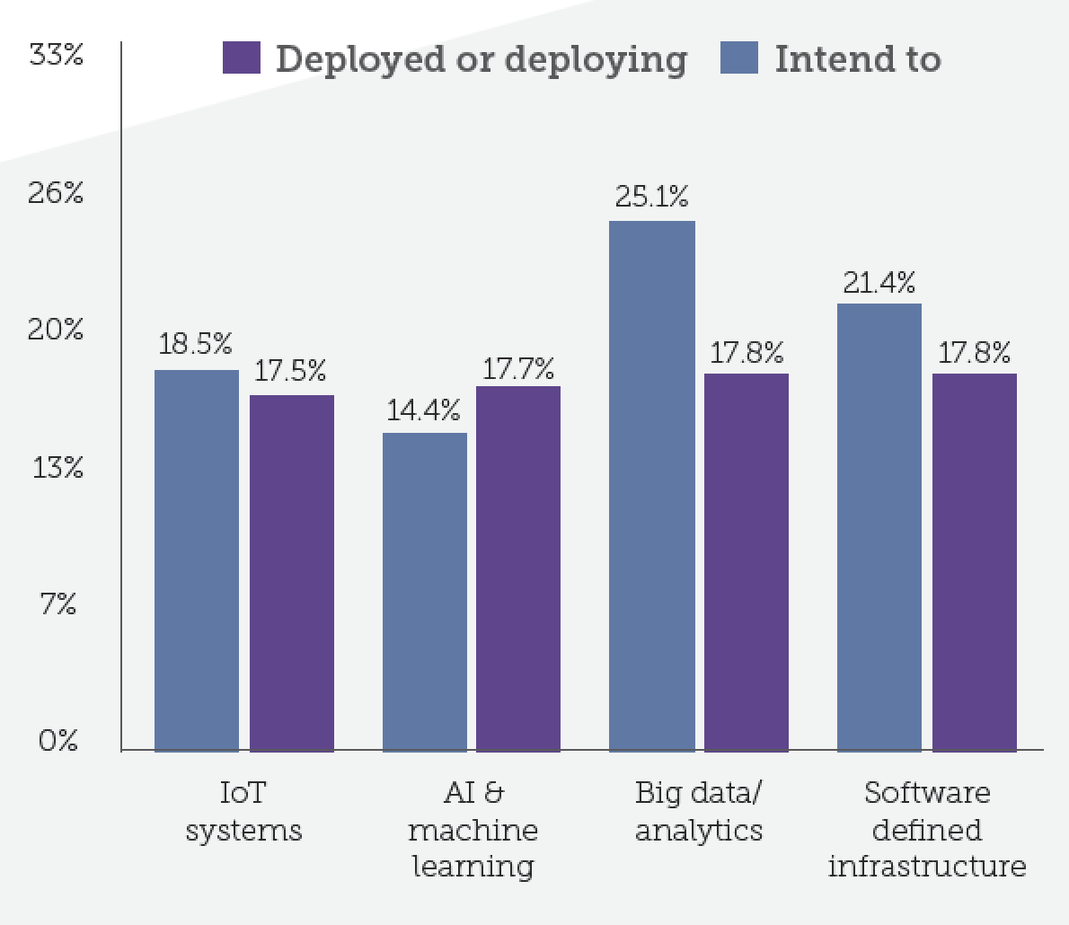 Figure 11: Deployment of technologies across the Asia Pacific data centers (January 2019). Source: DCD Research 2019