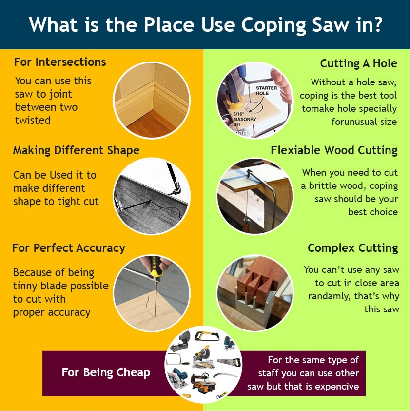 What is the Place Use Coping Saw in