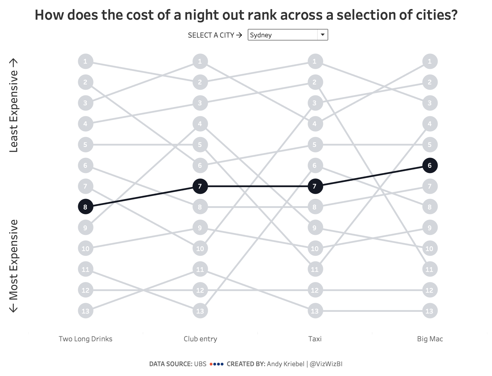 Vizwiz The Diagram Above Is A Simple Sankey It Shows That When 100j Makeover Monday Cost Of Night Out Bump Chart