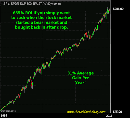 Guest Post : Will Stocks Just Correct or Collapse in 2015?