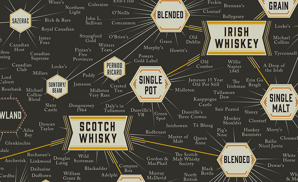 Best Whiskey Types of Whiskey
