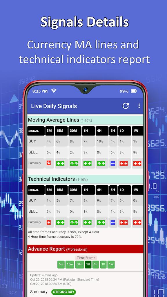 Pengertian Sinyal Forex - Artikel Forex