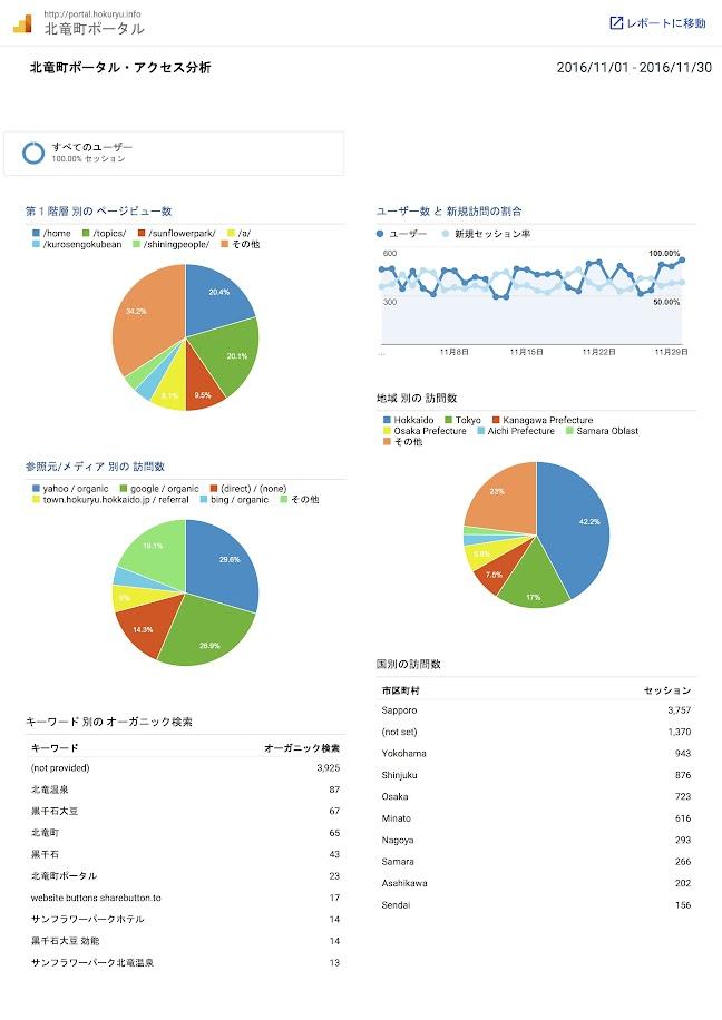 北竜町ポータル・アクセス報告2016年度(2016年11月)