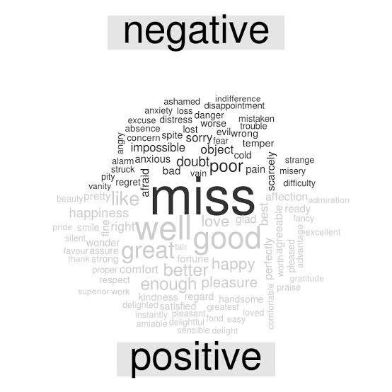 Image result for word cloud sentiment analysis""