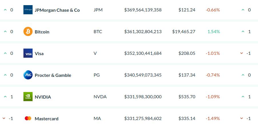 BTC į USD ᐈ Kaina Bitcoinas in JAV doleris