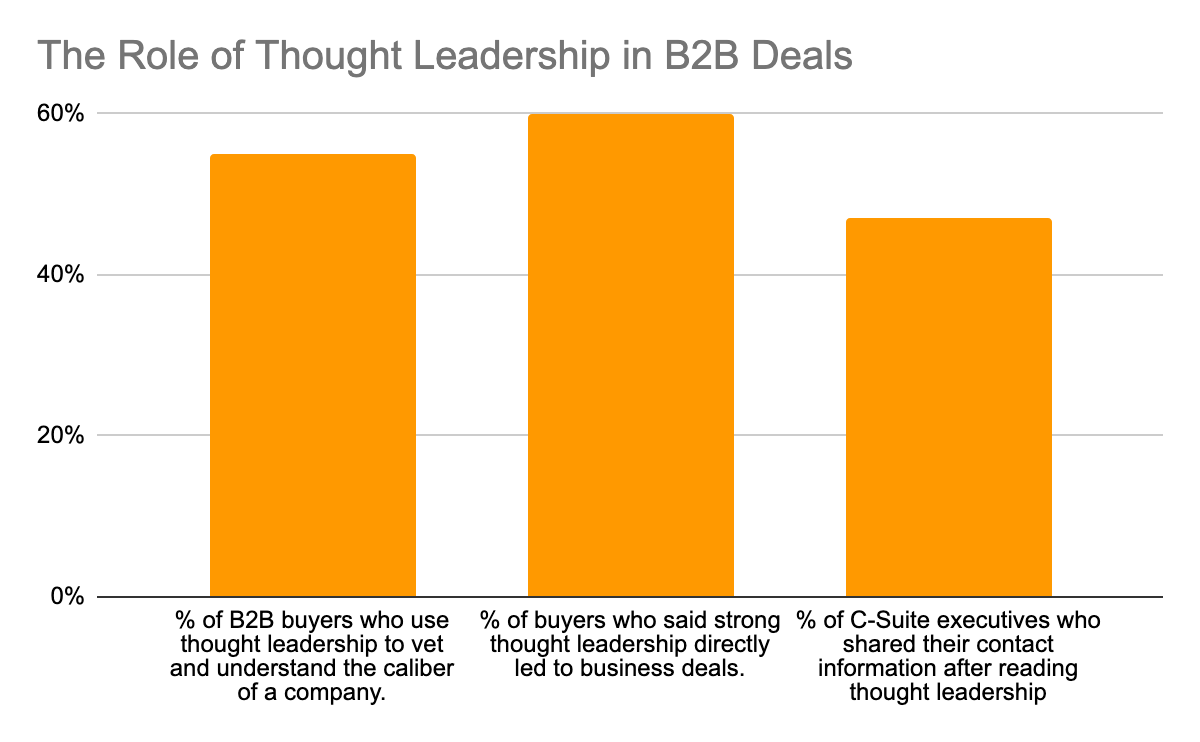 bar-graph-thought-leadership-b2b