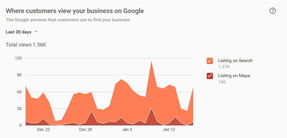 Where customers view your business on Google screengrab