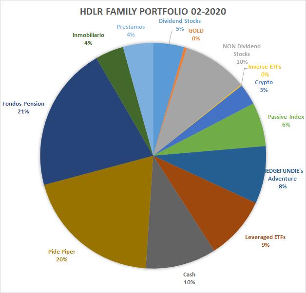 Portafolio HdLR Febrero 2020