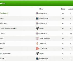 De belangrijkste spelers in de reguliere competitie: Anderlecht boven, Vossen en een grote verrassing in top-5