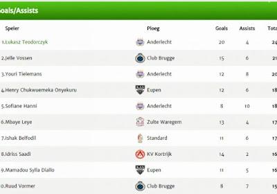 Teodorczyk, Vossen, Tielemans, Hanni en ... Onyekuru in de top-5