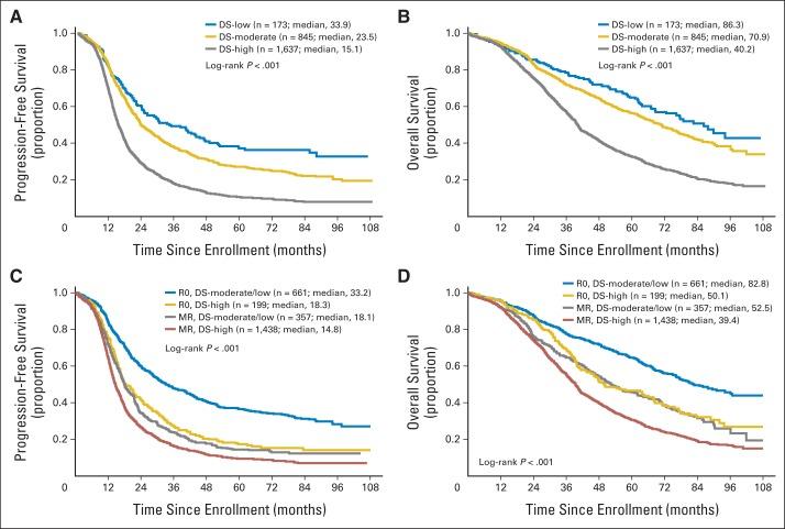 Los gráficos A y B muestran el efecto de la carga tumoral previa en la sobrevida libre de enfermedad y sobrevida global en un periodo de 0 a 9 años. A menor carga (DS-low en azul) mejores resultados. Los beneficios del tratamiento van disminuyendo conforme la carga tumoral aumenta (DS- medium,  intermedia en amarillo, y; DS-High, alta en gris).  Los gráficos C y D, evaluan el efecto de la combinación carga de enfermedad y el logro de la resección. La combinación citorreducción completa (R0) en casos de carga tumoral baja o intermedia consiguen los mejores resultados en sobrevida libre de enfermedad y sobrevida global. Los resultados de la resección R0 en los casos con diseminación alta fueron menores en términos de sobrevida libre de enfermedad y global